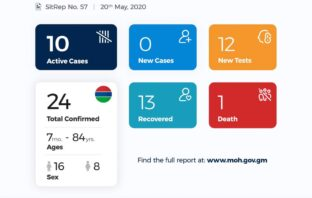 @MohGambia: Daily Case UpdateFull situation report (No. 57) available at #Gambia